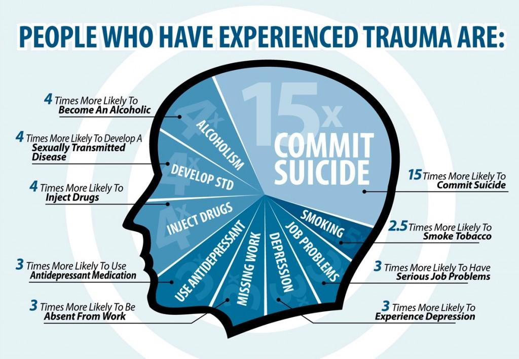 Trauma Infograph
